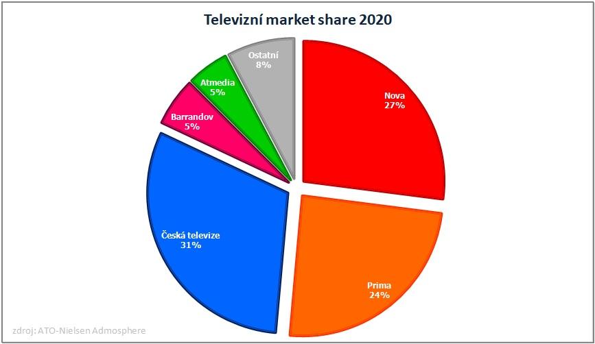 Tržní podíl televizí v ČR 2020